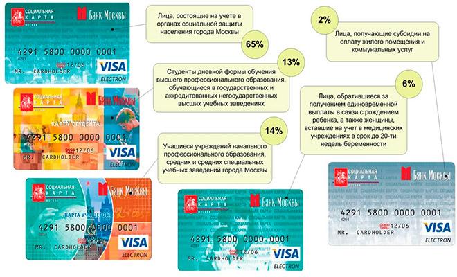 виды социальных карт москвича